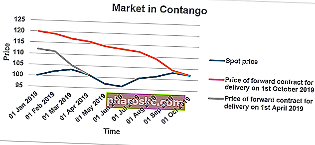 Marked i Contango