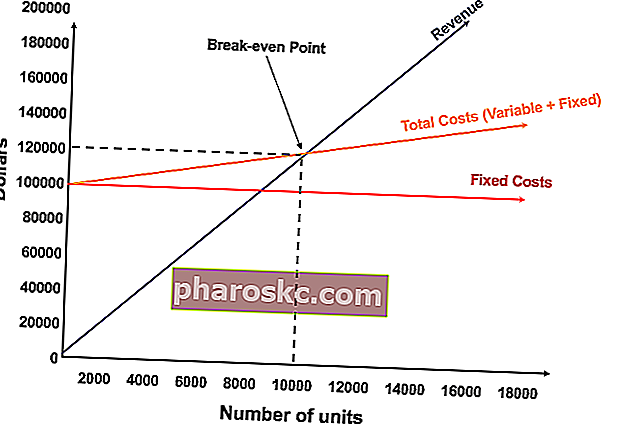 Break-even-analyse-diagram